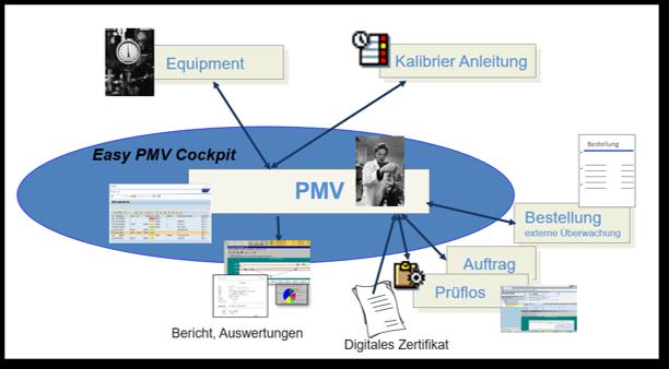 SAP-CS-Easy-PMV-Cockpit-V01.png