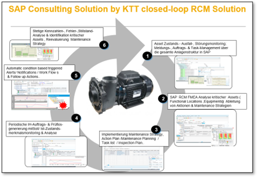 SAP-Consulting-Solution-by-KTT-closed-loop-RCM-Solution.png