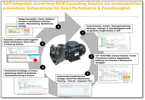 SAP-Consulting-Solution-by-KTT-closed-loop-RCM-Solution_2.png