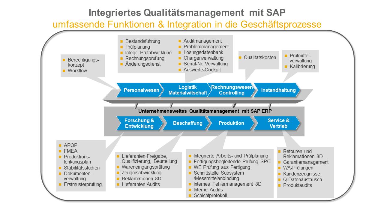 SAP-ERP-QM-Integriert-in-die-Geschaeftsprozesse-.png