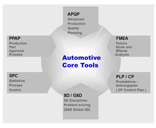 automotive_core_tools.jpg