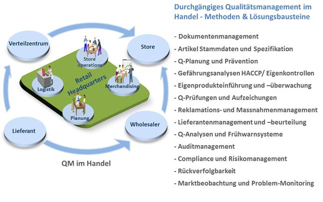 durchgaengiges_qm_management.jpg