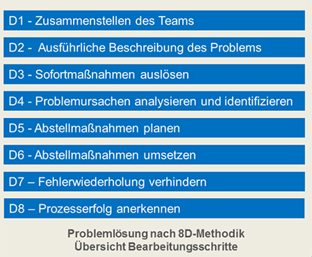 problemloesung8d.jpg