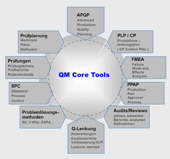 qm_core_tools.jpg