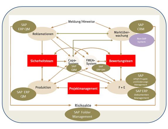 strategisches_qm_risikomanagement.jpg